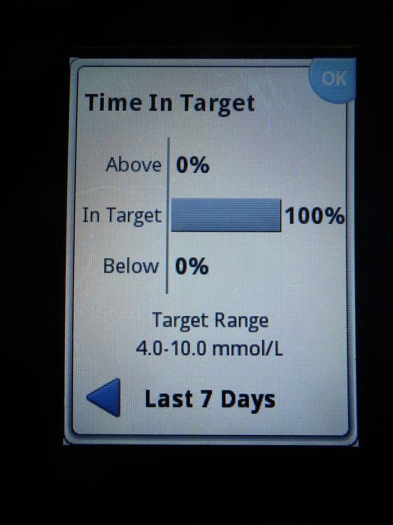 7 days - 100% in range