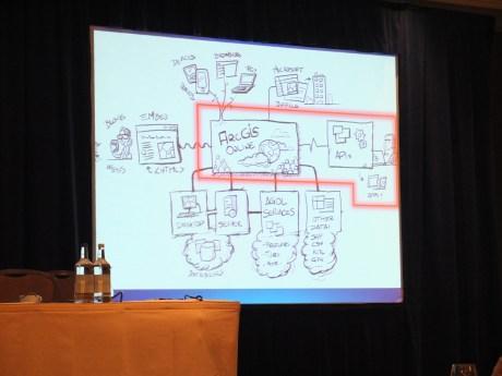 ESRI developer summit - London