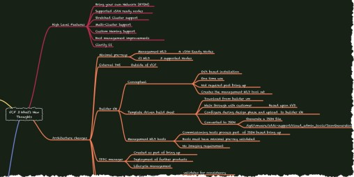 VCF 3 - What's New Technical Mind Map