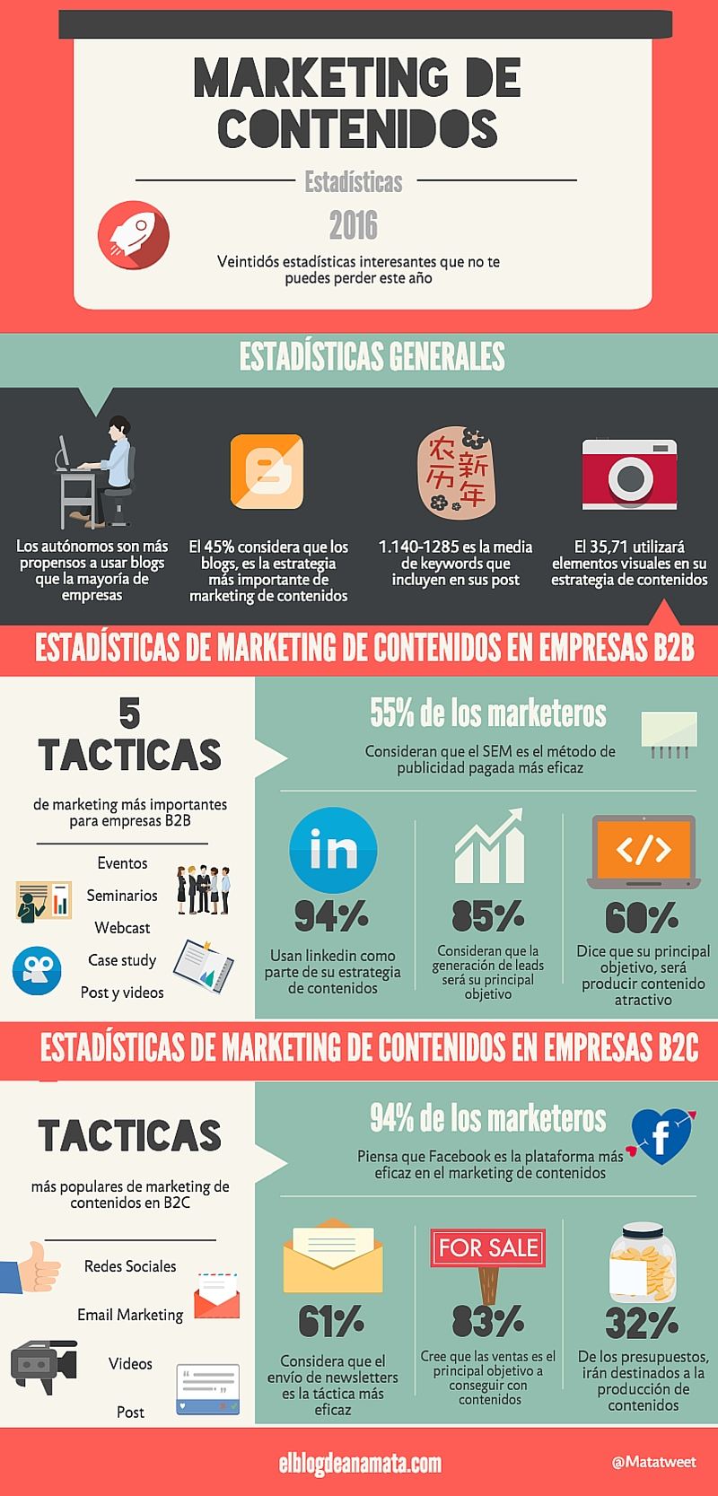 22 estadísticas de marketing de contenidos para 2016 #infografia