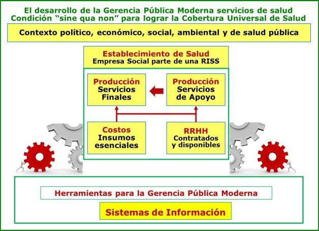 Desarrollo de la Gerencia Pública Moderna como condición indispensable para el logro de la Cobertura Universal