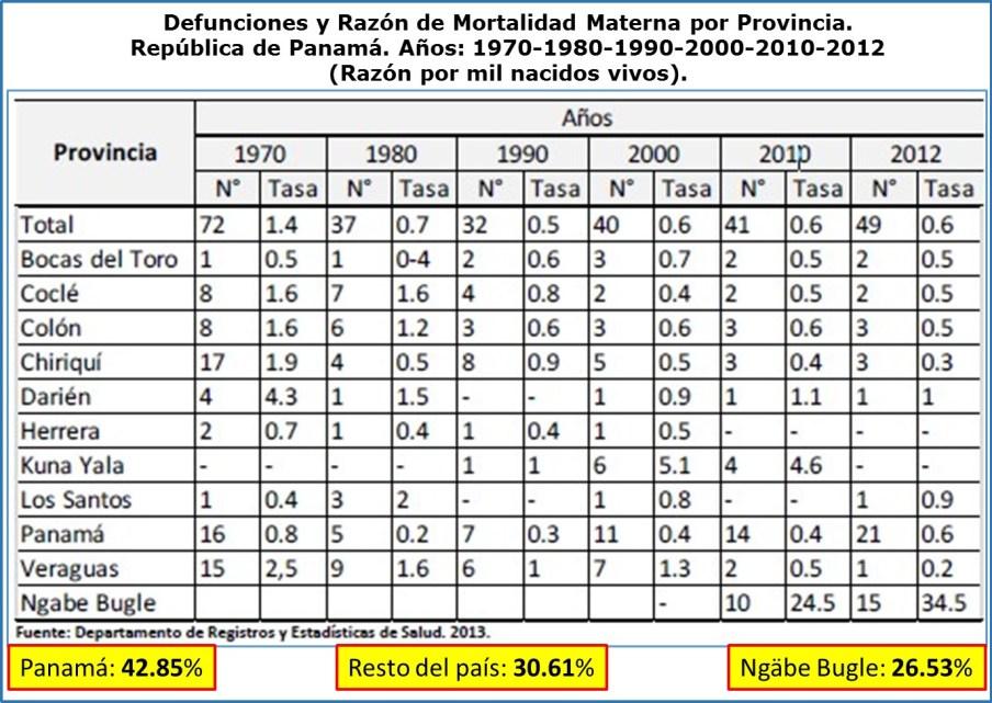 Salud en las Américas 2015: Mortalidad materna cifras por provincia