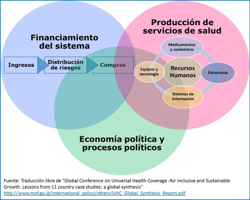 Componentes del sistema de salud que afectan la cobertura universal de salud
