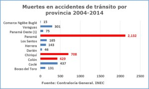Mortalidad accidentes x provincias