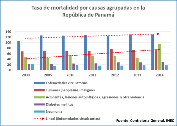 Mortalidad por causas1