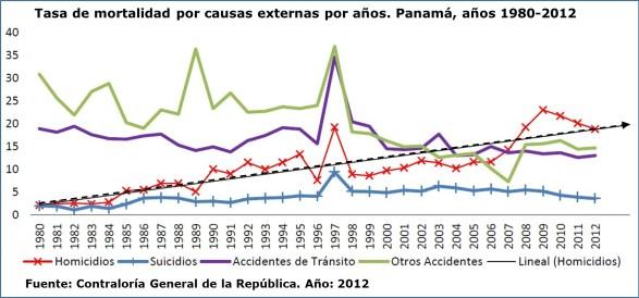 Mortalidad x causas externas