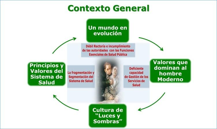 Servicios de salud al servicio de los seres humanos. Contexto general