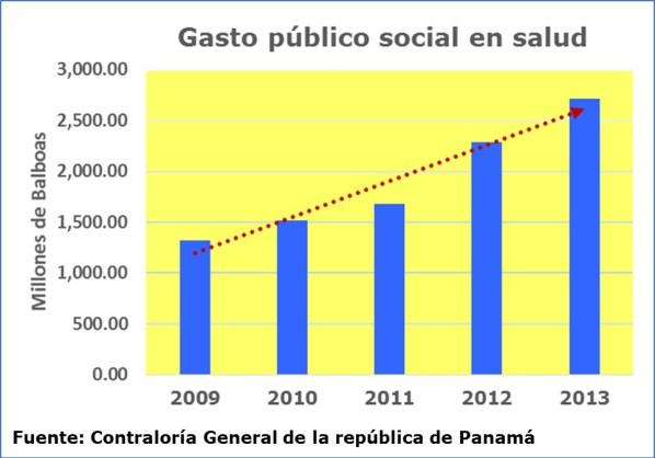 Gasto público social salud