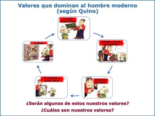 Valores del Hombre moderno