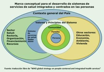 Estrategias de la OMS marco conceptual