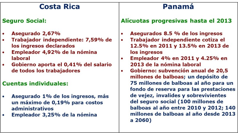 Fondo de pensiones de la CSS Financiamiento COR y PAN
