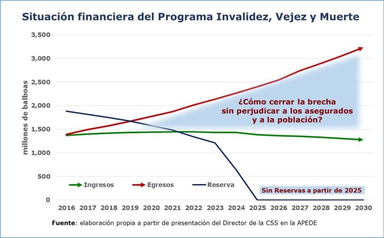 Fondo de pensiones de la CSS: situación financiera del PIVM
