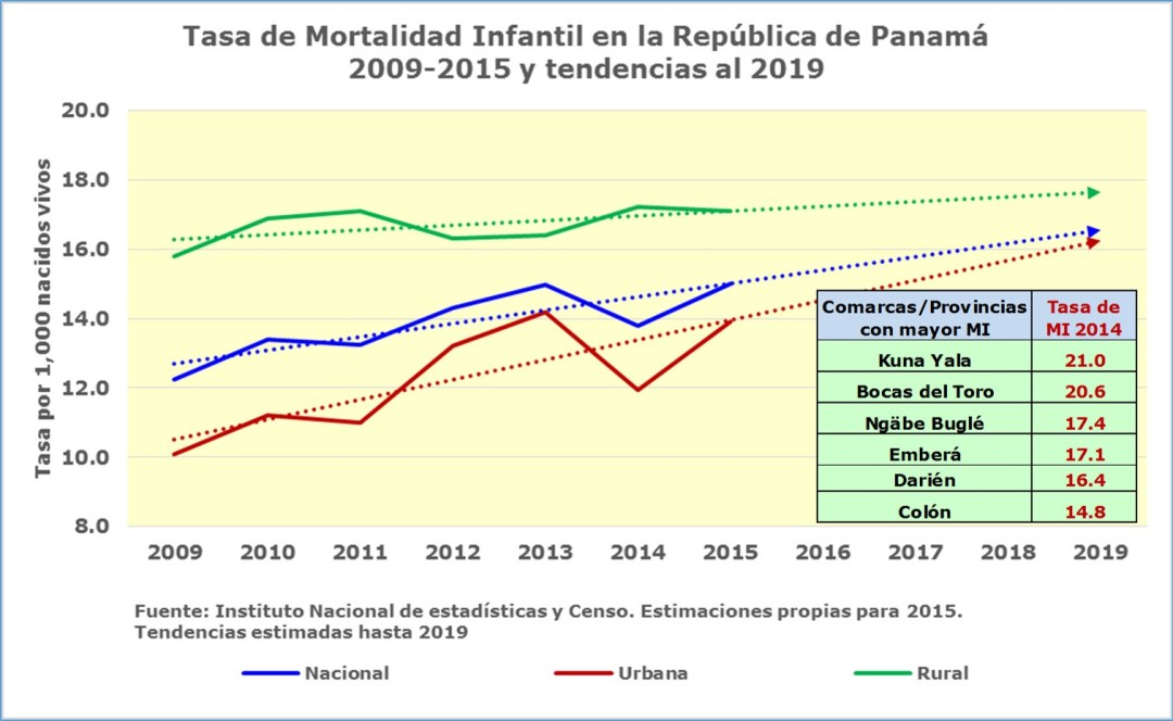 tasa-mortalidad-infantil-tendencia-2019