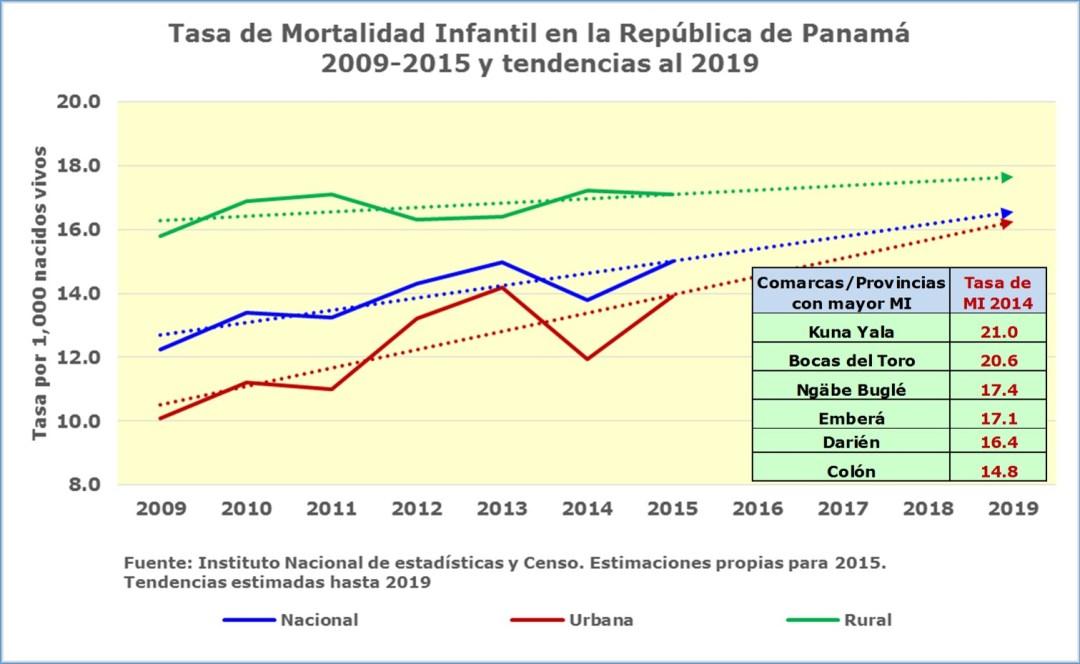 Esperando por las promesas de salud tasa-mortalidad-infantil-tendencia-2019