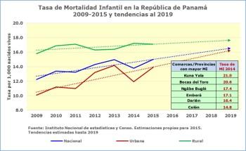 logros en salud mortalidad infantil