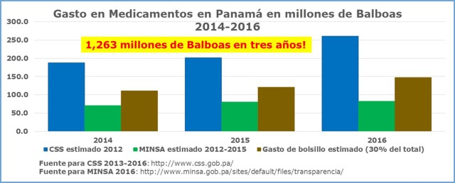 gasto-en-medicamentos-en-panama-2014-2016
