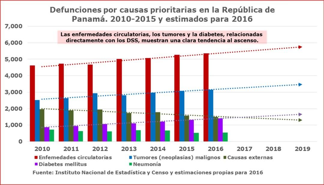 Alcanzar la equidad en salud: Defunciones por causas prioritarias