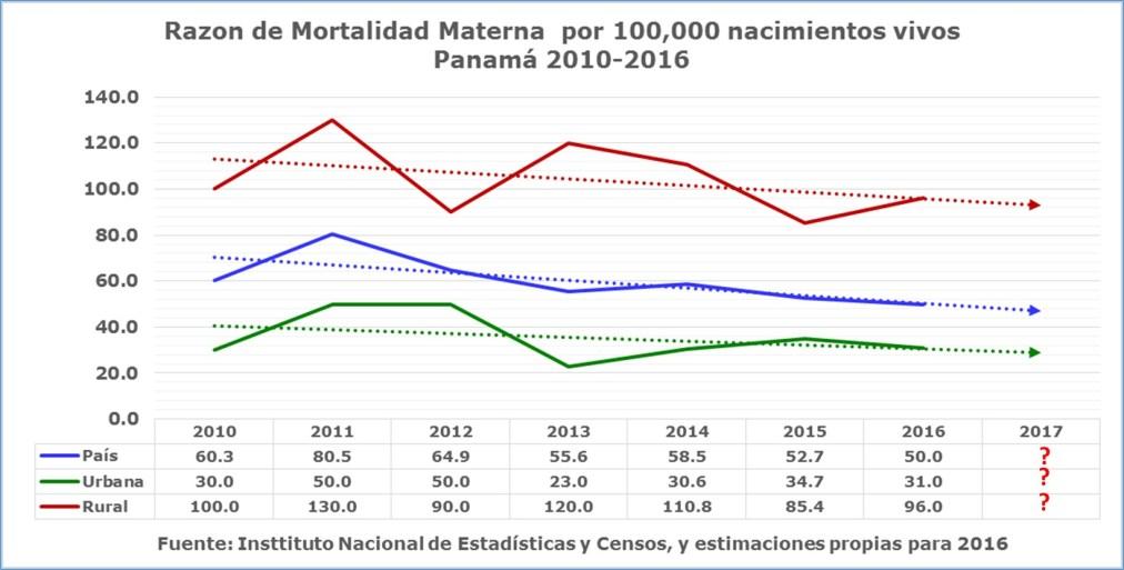 Estamos disminuyendo la mortalidad materna