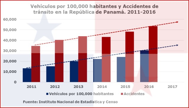 Vehiculos y accidentes
