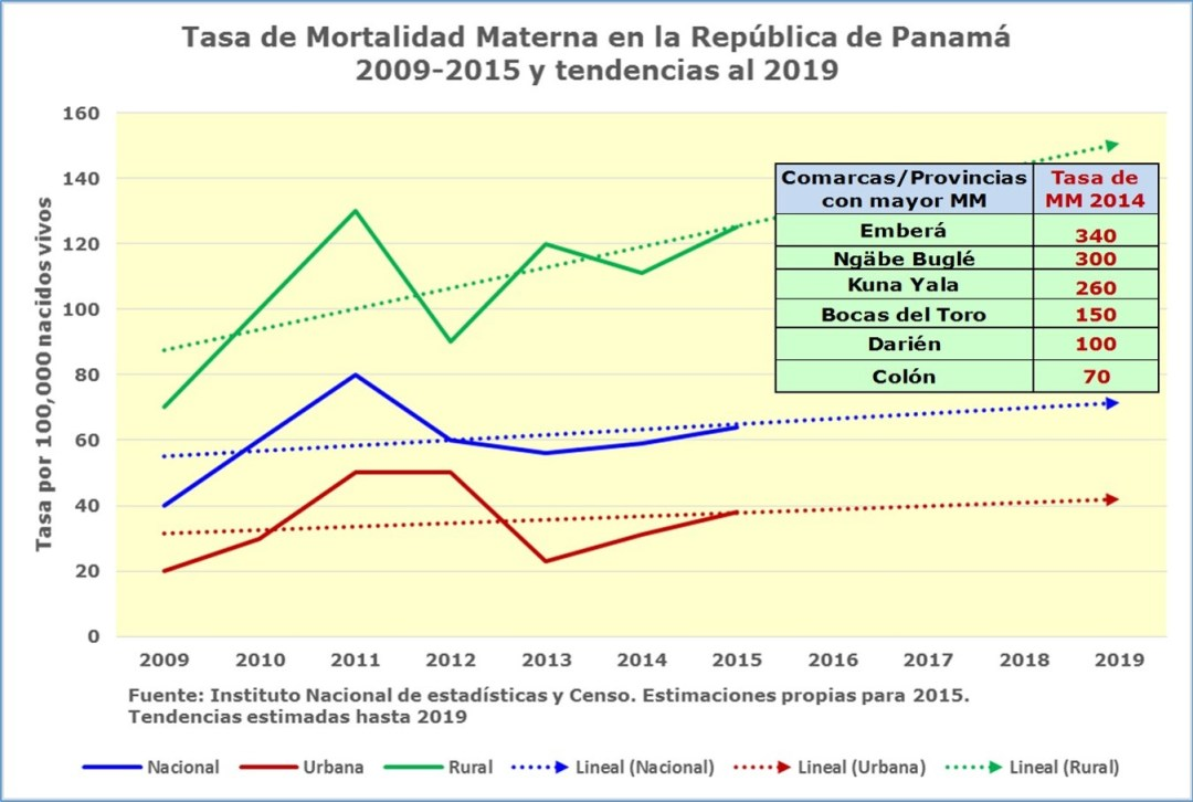 Clarísima relación entre los determinantes sociales, la pobreza e indicadores de Mortalidad materna