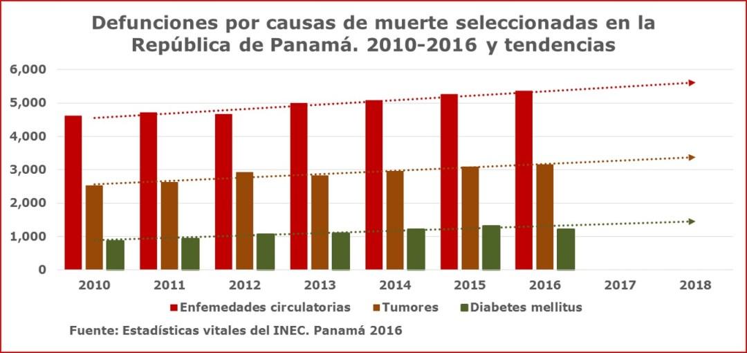 Defunciones causas seleccionadas 2016: no te pongas en riesgo.