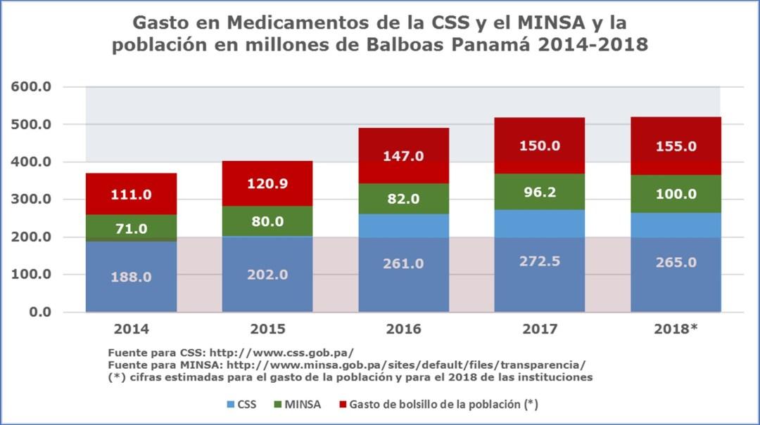 Acceso universal a medicamentos: tenemos los recursos financieros: Salud igual para todos los panameños
