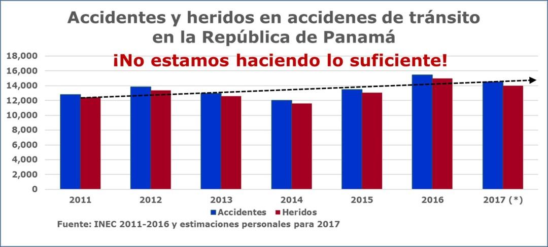 Seguridad vial en Panamá: seguimos en deuda