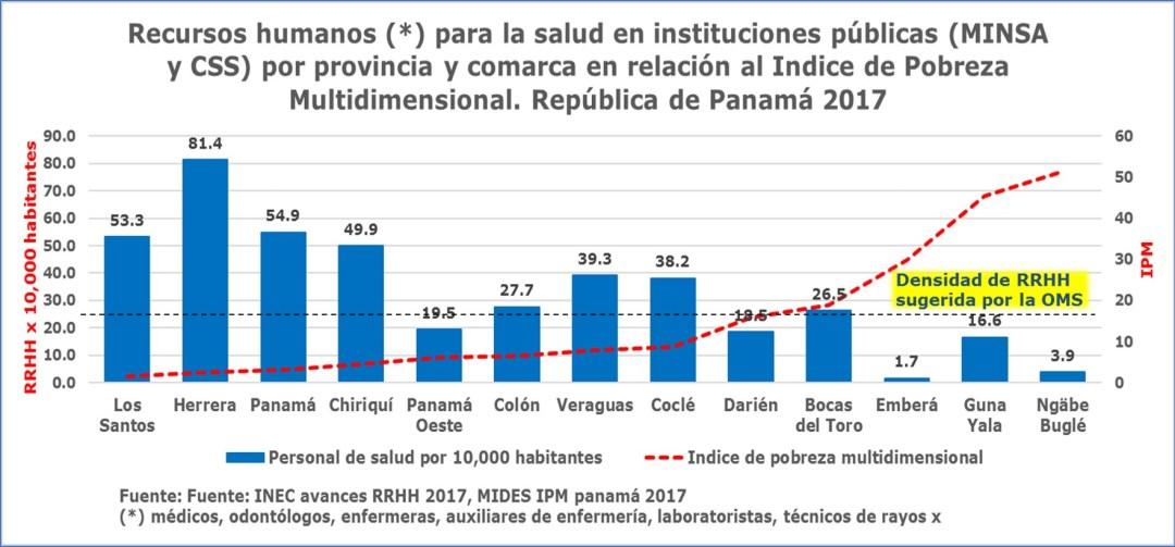 Todos los recursos humanos para la salud en Panamá: otro desafío!