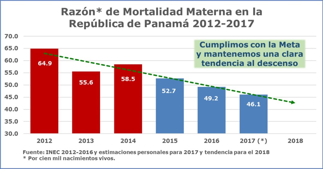 Reducción de la mortalidad materna: RMM demuestra tendencia al descenso