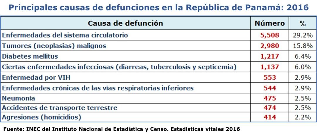 Carga de la enfermedad: causas de muerte