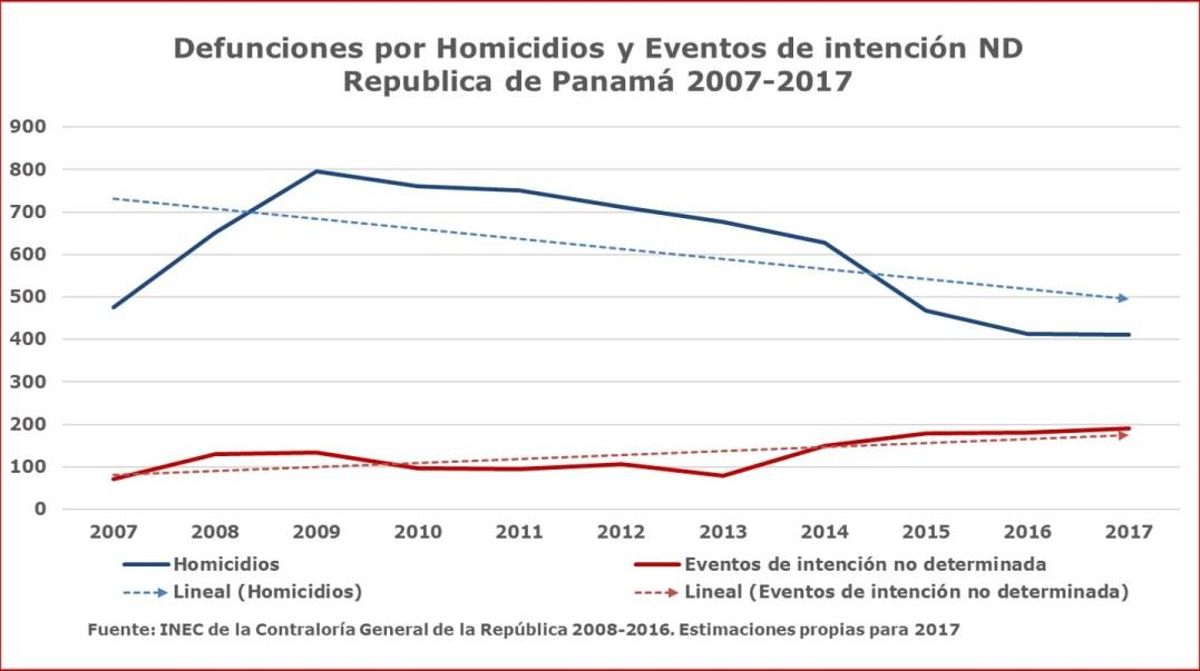 Inseguridad en Panamá: ¿percepción o realidad?