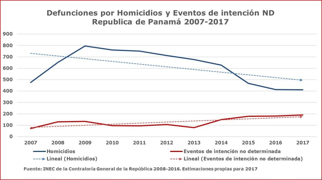 Violencia: homicidios y eventos no determinados