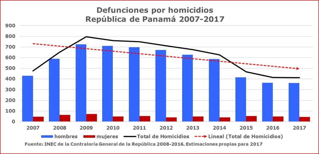 Impacto de los determinantes sociales en la salud: Violencia y homicidios