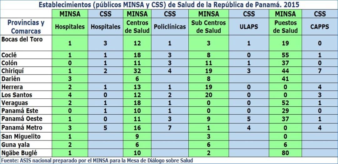 Ideas para el sistema público de salud: red de servicios
