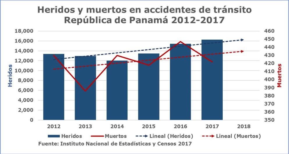 En Panamá no mejora la seguridad vial