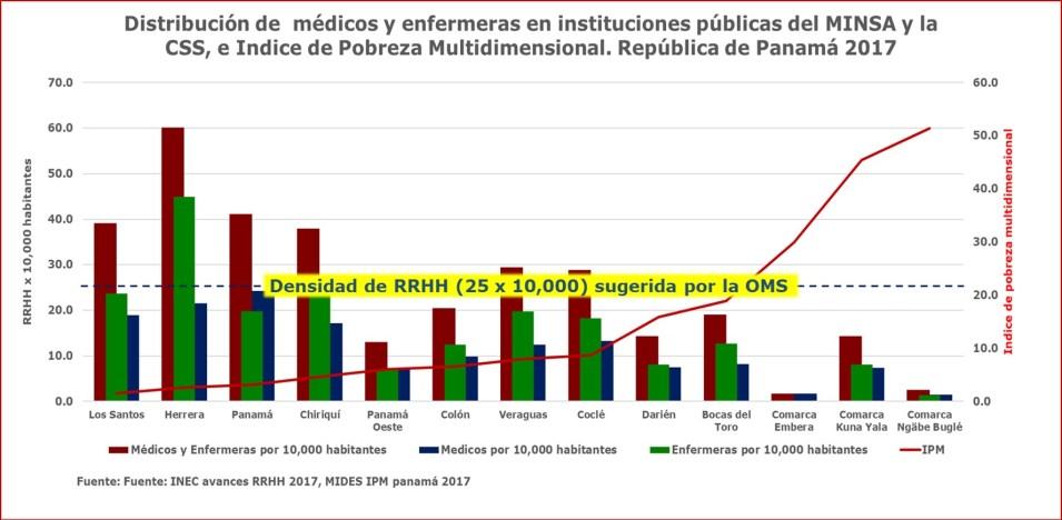 La distribución y retención del personal de salud en Panamá