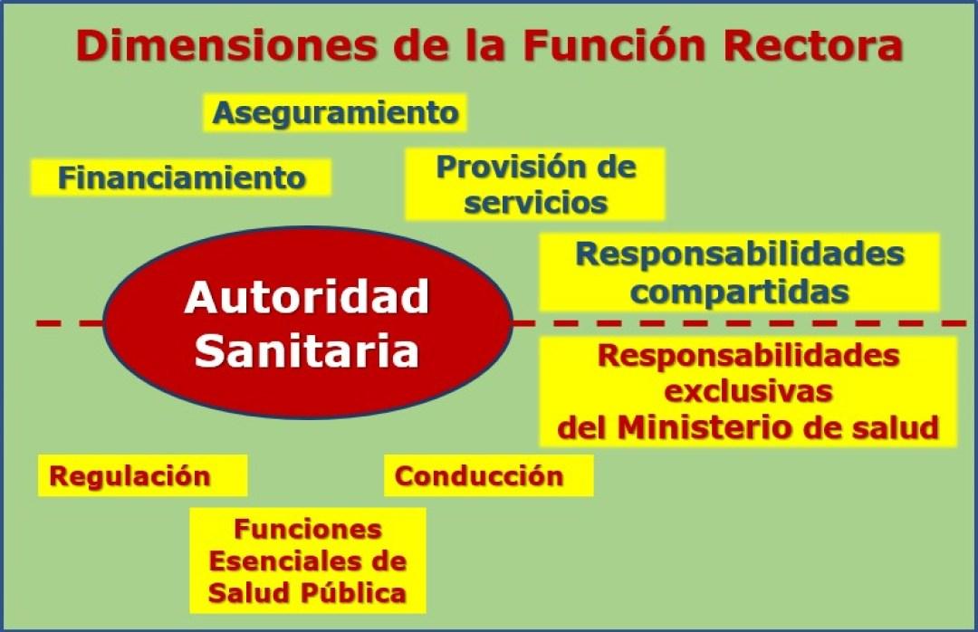 Rectoría del Ministerio de Salud
