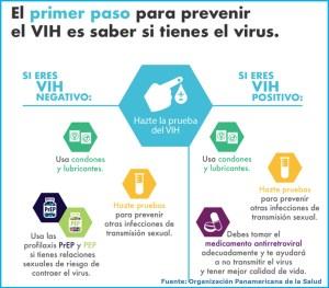 Hazte la prueba del VIH