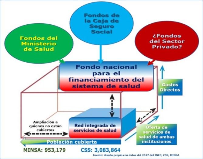 Financiamiento del sistema público de salud