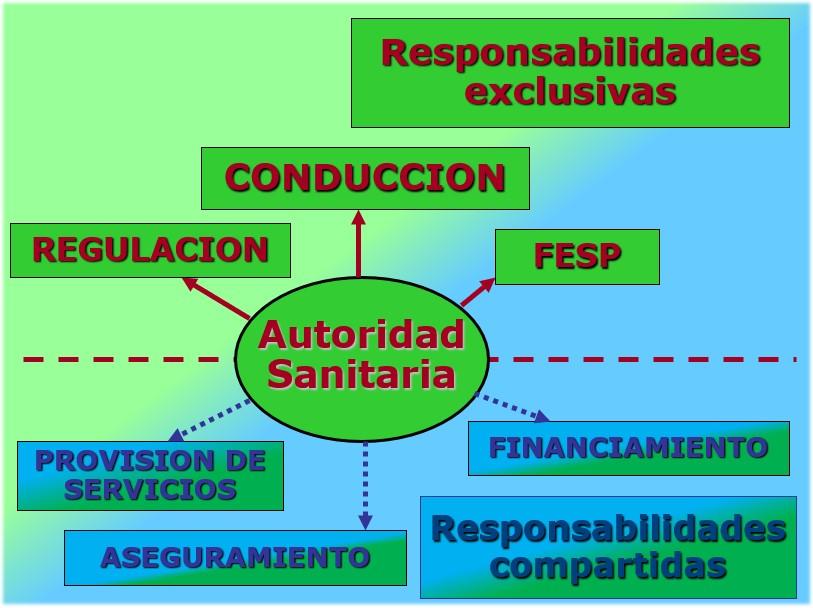 Fortalecimiento institucional del Ministerio de Salud
