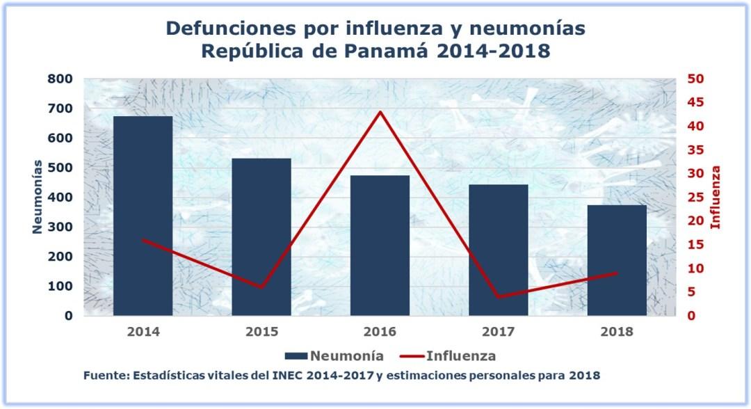 Defunciones por influenza y neumonías