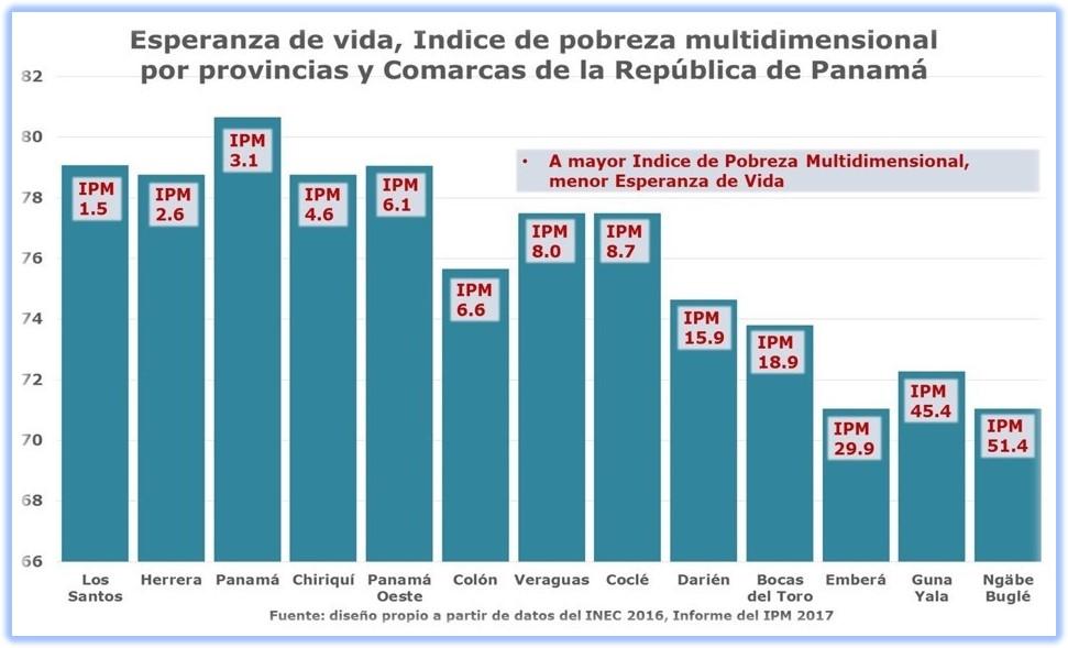 Impacto de los determinantes sociales en la salud: esperanza de vida