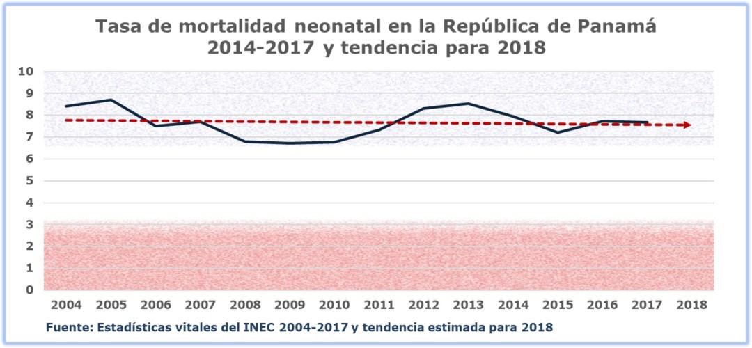 Mortalidad neonatal