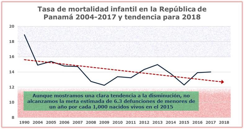 Tasa de mortalidad infantil