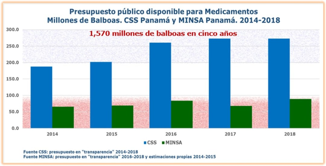 Presupuesto disponible para medicamentos
