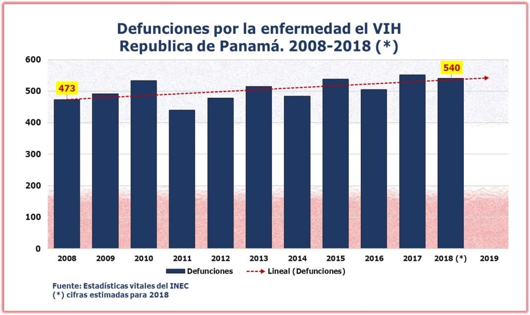 Defunciones VIH