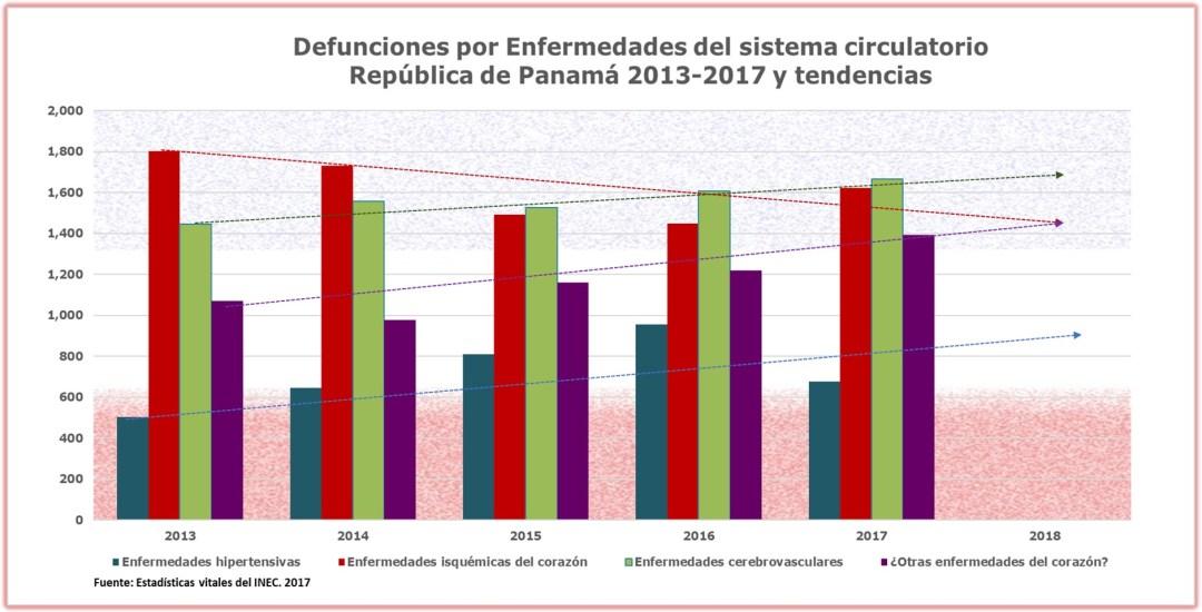 Situación de las enfermedades del sistema circulatorio en Panamá