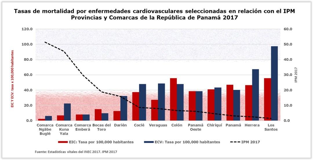 IPM y ESC por provincias y comarcas
