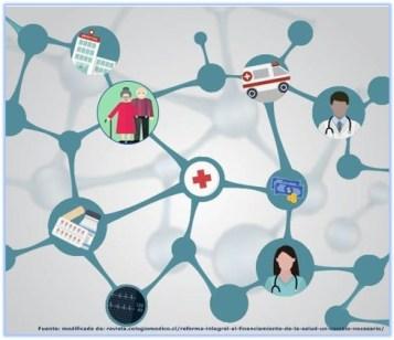Financiamiento sostenible del sector salud