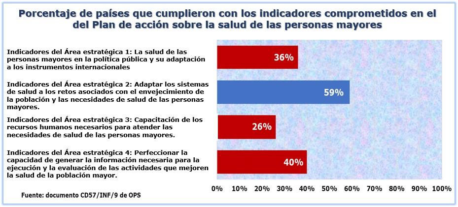 Estado de los indicadores del Plan de acción sobre la salud de las personas mayores